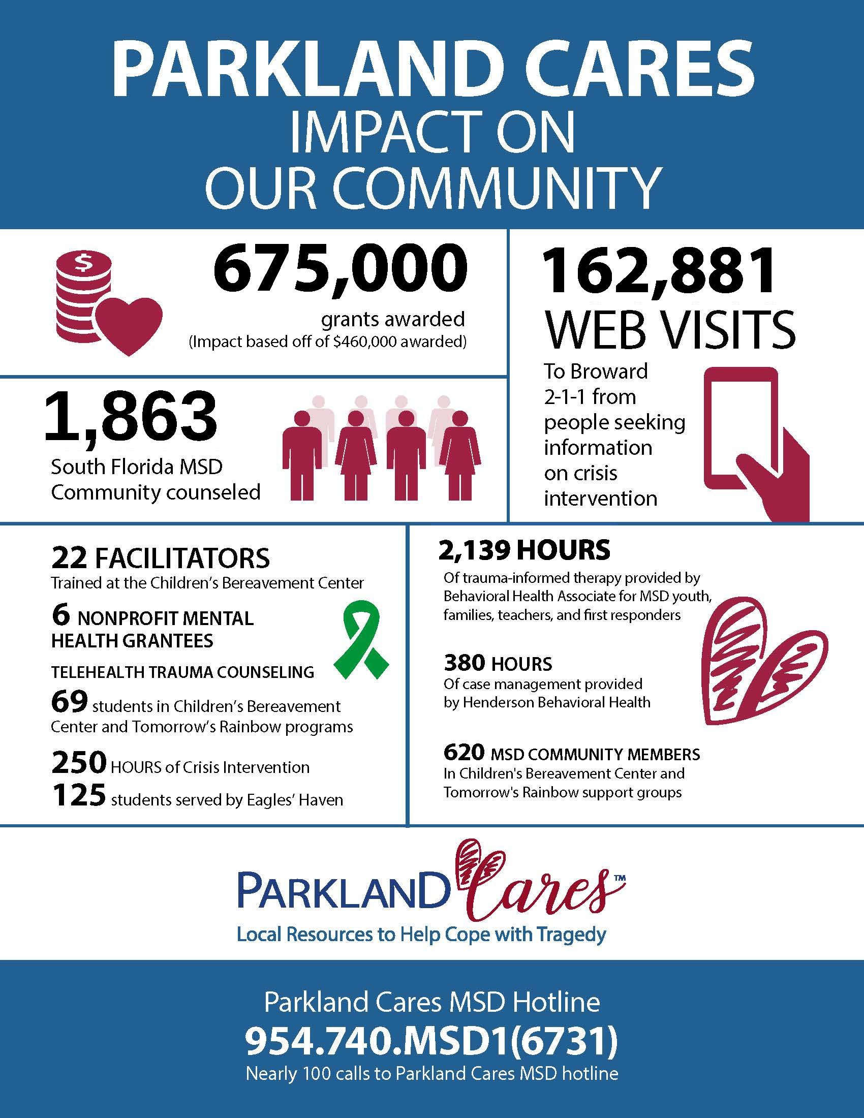 Parkland Cares impact on our community